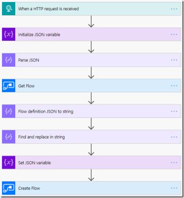 Run a Flow as Part of a SharePoint Site Design | @WonderLaura
