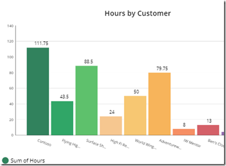 hours-by-customer